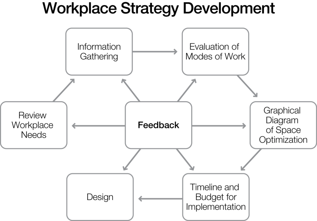 workplace-strategy
